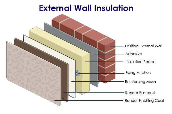 External Wall Insulation Warm Up Your Home And Save On