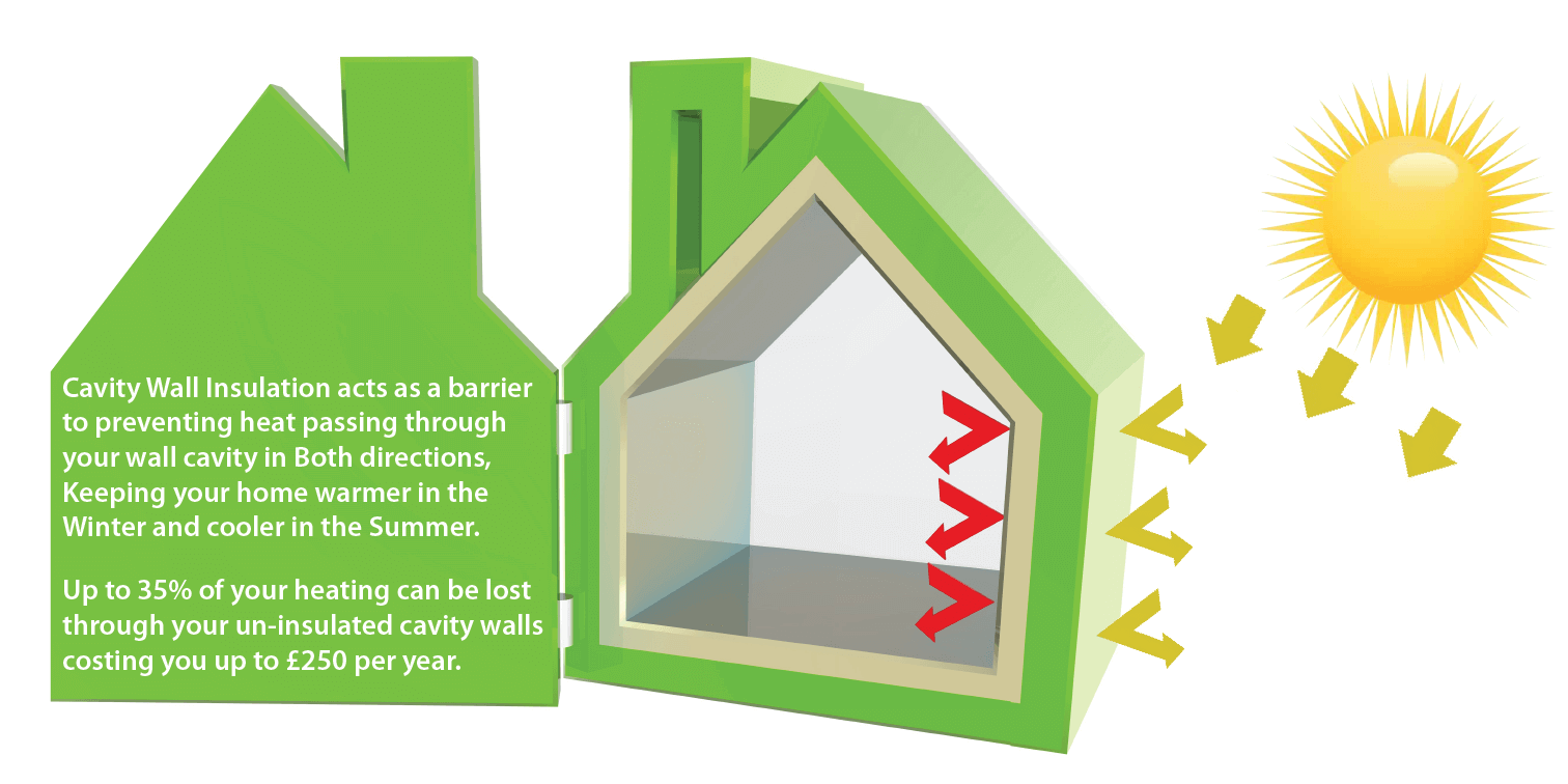How Heat Insulation Works