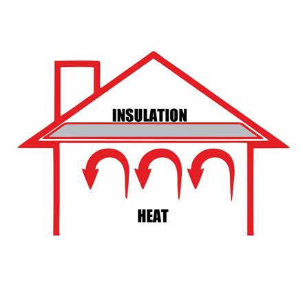 Loft Insulation Heat Insulation Ltd Save Up To 163 250 On