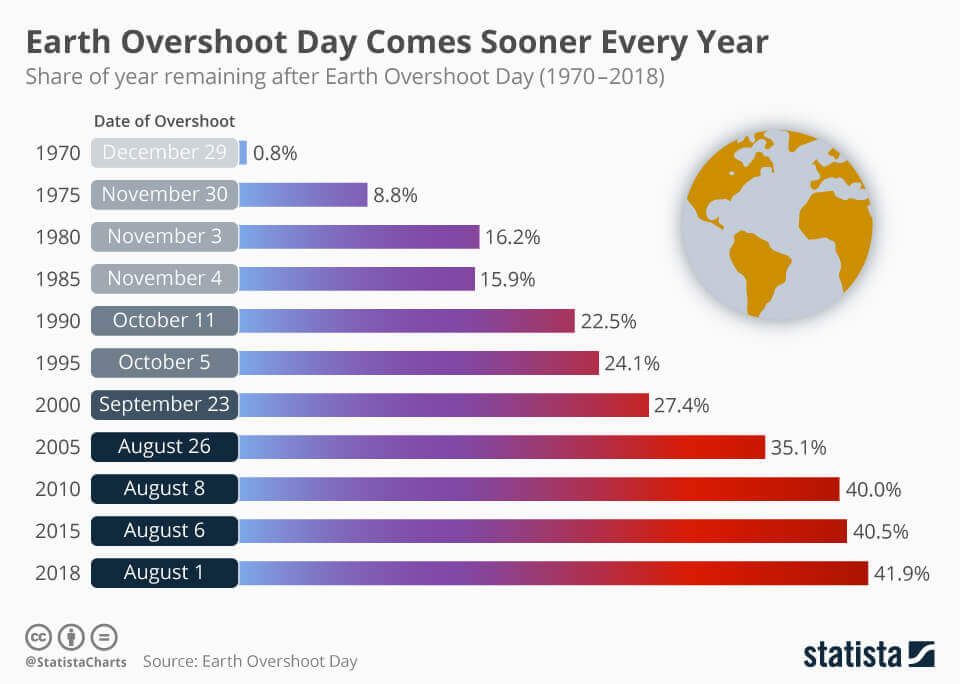 Share of year remaining after Earth Overshoot Day by year