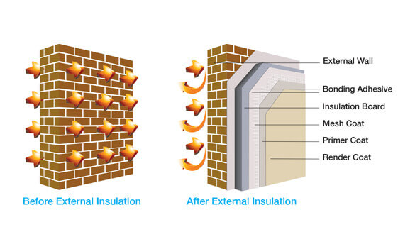 How external wall insulation works