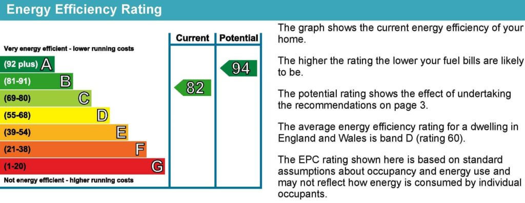 EPC Rating explained