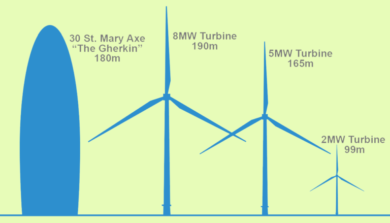 comparison of the size of wind turbines