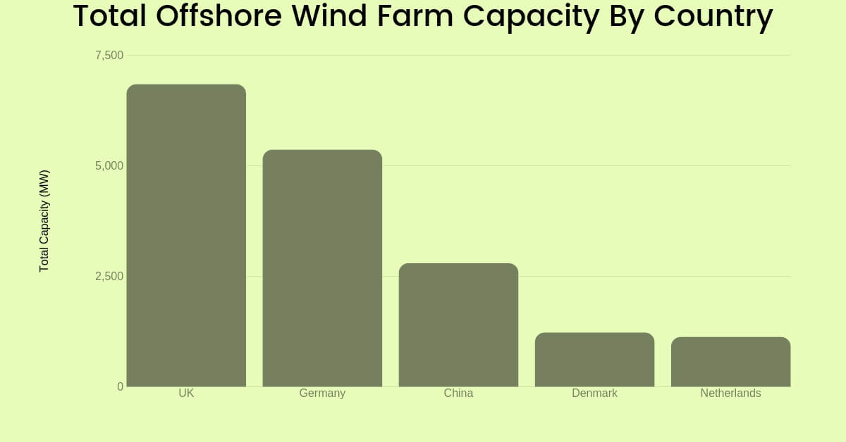 Total off-shore wind farm capacity by country